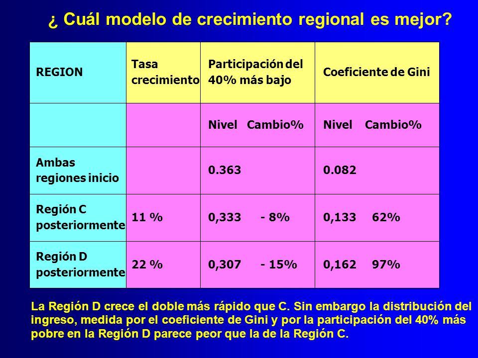 REGION Tasa crecimiento Participación del 40% más bajo Coeficiente de Gini Nivel Cambio% Ambas regiones inicio 0.3630.082 Región C posteriormente 11 %
