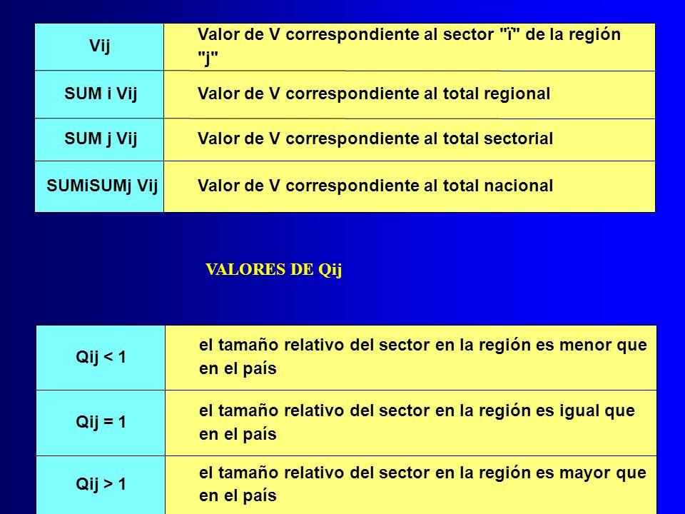 Vij Valor de V correspondiente al sector