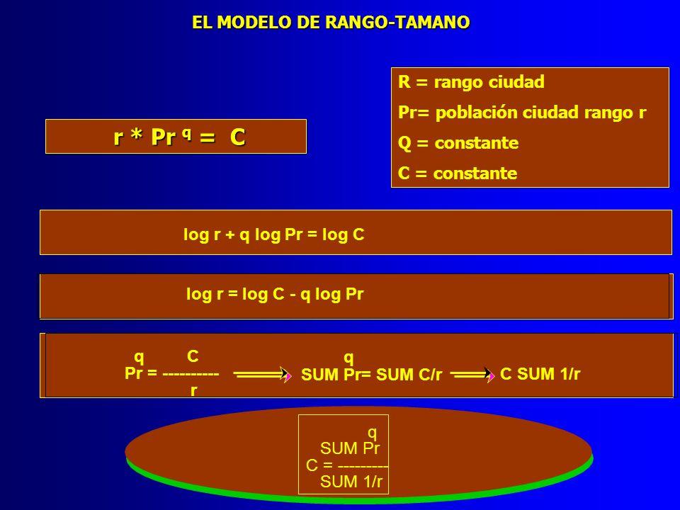 EL MODELO DE RANGO-TAMANO log r + q log Pr = log C log r = log C - q log Pr q C Pr = ---------- r q SUM Pr= SUM C/r C SUM 1/r q SUM Pr C = --------- S