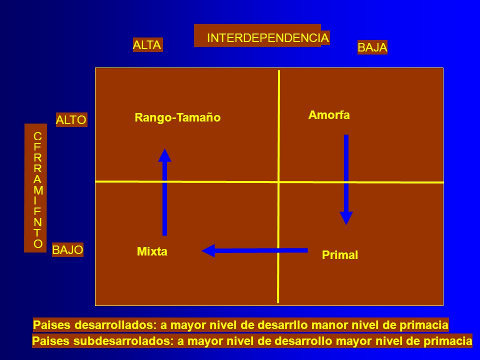 INTERDEPENDENCIA ALTA BAJA ALTO BAJO C E R R A M I E N T O Rango-Tamaño Amorfa Mixta Primal Paises desarrollados: a mayor nivel de desarrllo manor niv