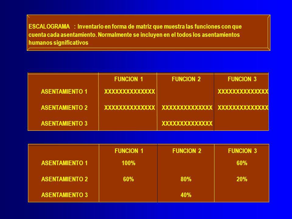 ESCALOGRAMA: Inventario en forma de matriz que muestra las funciones con que cuenta cada asentamiento. Normalmente se incluyen en el todos los asentam