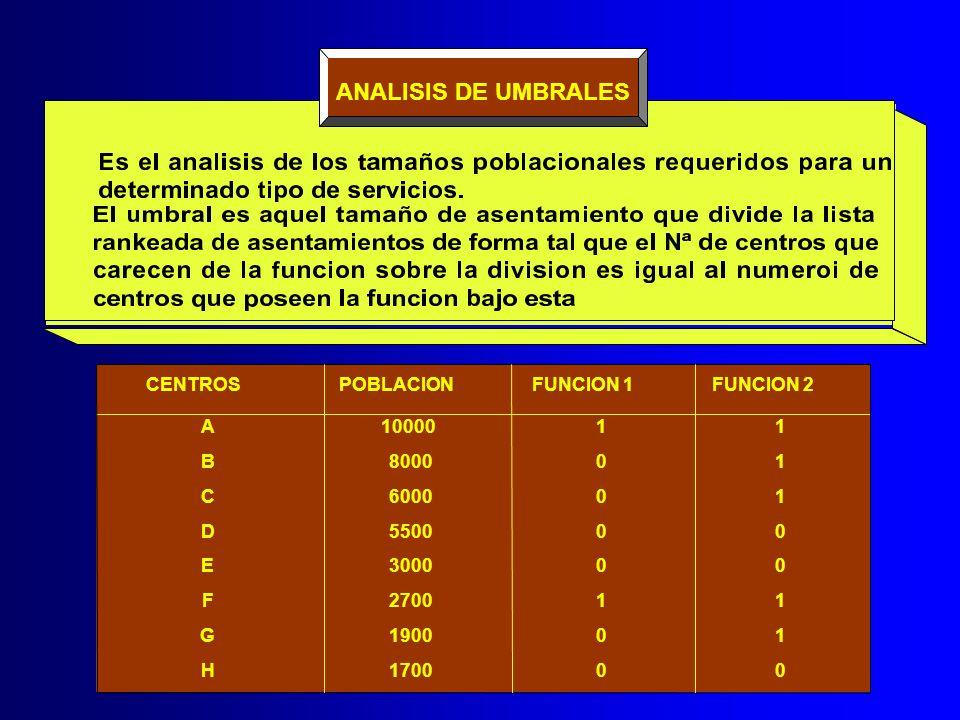 ANALISIS DE UMBRALES CENTROSPOBLACIONFUNCION 1FUNCION 2 A1000011 B800001 C600001 D550000 E300000 F270011 G190001 H170000
