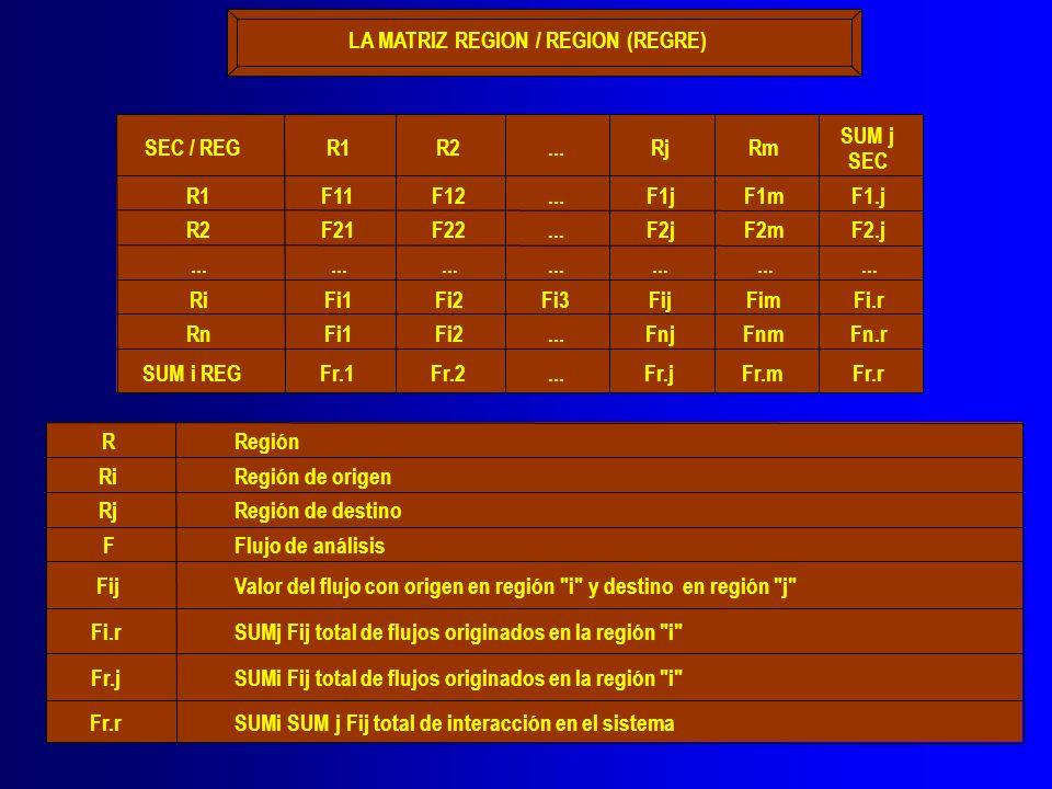 LA MATRIZ REGION / REGION (REGRE) SEC / REGR1R2...RjRm SUM j SEC R1F11F12...F1jF1mF1.j R2F21F22...F2jF2mF2.j... RiFi1Fi2Fi3FijFimFi.r RnFi1Fi2...FnjFn