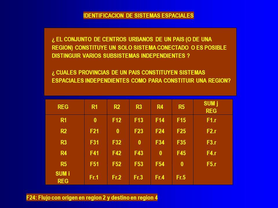 IDENTIFICACION DE SISTEMAS ESPACIALES ¿ EL CONJUNTO DE CENTROS URBANOS DE UN PAIS (O DE UNA REGION) CONSTITUYE UN SOLO SISTEMA CONECTADO O ES POSIBLE