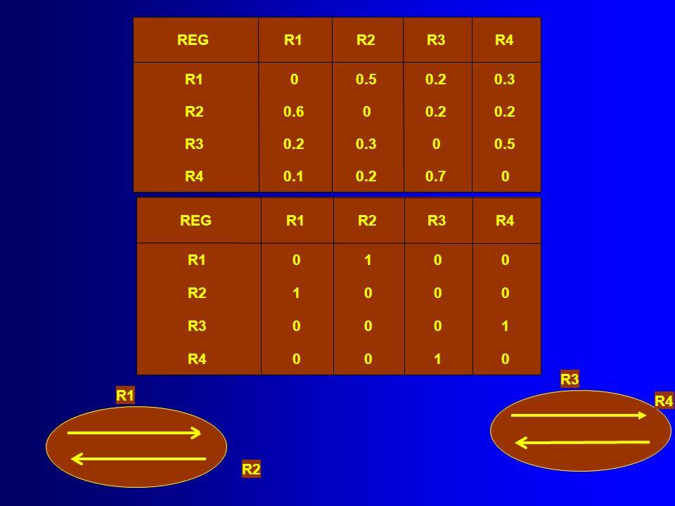 REGR1R2R3R4 R100.50.20.3 R20.600.2 R30.20.300.5 R40.10.20.70 REGR1R2R3R4 R10100 R21000 R30001 R40010 R1 R2 R3 R4