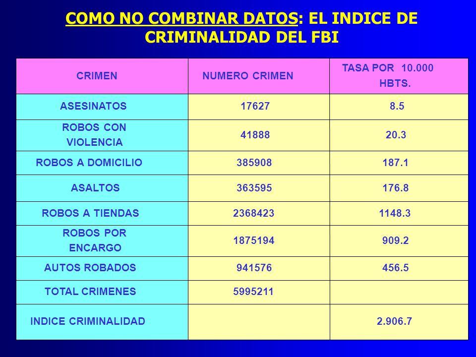 COMO NO COMBINAR DATOS: EL INDICE DE CRIMINALIDAD DEL FBI CRIMENNUMERO CRIMEN TASA POR 10.000 HBTS. ASESINATOS176278.5 ROBOS CON VIOLENCIA 4188820.3 R