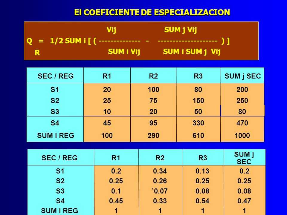 SEC / REGR1R2R3 SUM j SEC S10.20.340.130.2 S20.250.260.25 S30.10.070.08 S40.450.330.540.47 SUM i REG1111 SEC / REG(R1-SUMj SEC)(R2 - SUMj SEC)(R3 - SUMj SEC) S100.14-0.07 S200.010 S30.02-0.010 S4-0.02-0.140.07 SUM i REG0.040.30.14 COESPE0.020.150.07 EL COEFICIENTE DE ESPECIALIZACION ES UNA MEDIDA DE NATURALEZA TIPICAMENTE INTERREGIONAL QUE EXPRESA EL GRADO DE SIMILITUD DE DOS DISTRIBUCIONES RELATIVAS.