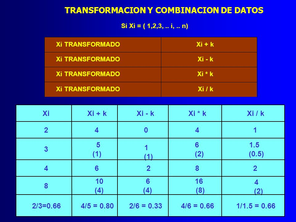 TRANSFORMACION Y COMBINACION DE DATOS Si Xi = ( 1,2,3,.. i,.. n) Xi TRANSFORMADOXi + k Xi TRANSFORMADOXi - k Xi TRANSFORMADOXi * k Xi TRANSFORMADOXi /