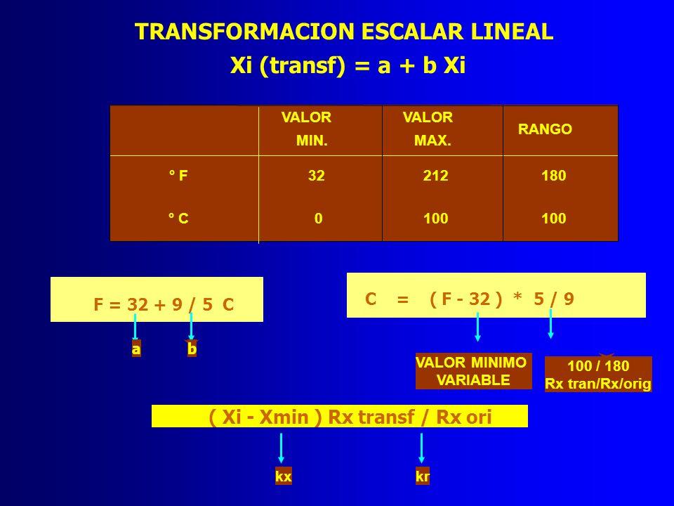 TRANSFORMACION ESCALAR LINEAL Xi (transf) = a + b Xi VALOR MIN. VALOR MAX. RANGO ° F32212180 ° C0100 F = 32 + 9 / 5 C ab C = ( F - 32 ) * 5 / 9 VALOR