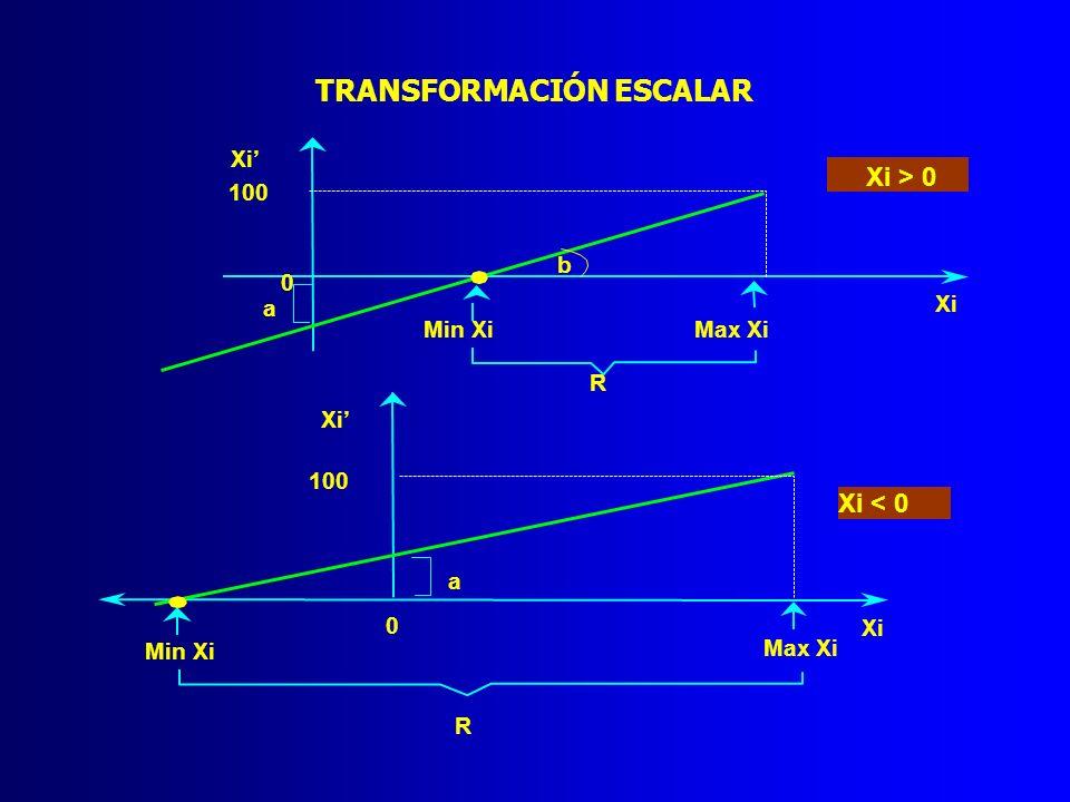 TRANSFORMACIÓN ESCALAR 0 a Min Xi Max Xi Xi 100 Xi < 0 R 0 a b Min XiMax Xi Xi 100 Xi > 0 R