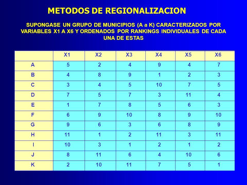 SUPONGASE UN GRUPO DE MUNICIPIOS (A a K) CARACTERIZADOS POR VARIABLES X1 A X6 Y ORDENADOS POR RANKINGS INDIVIDUALES DE CADA UNA DE ESTAS METODOS DE RE