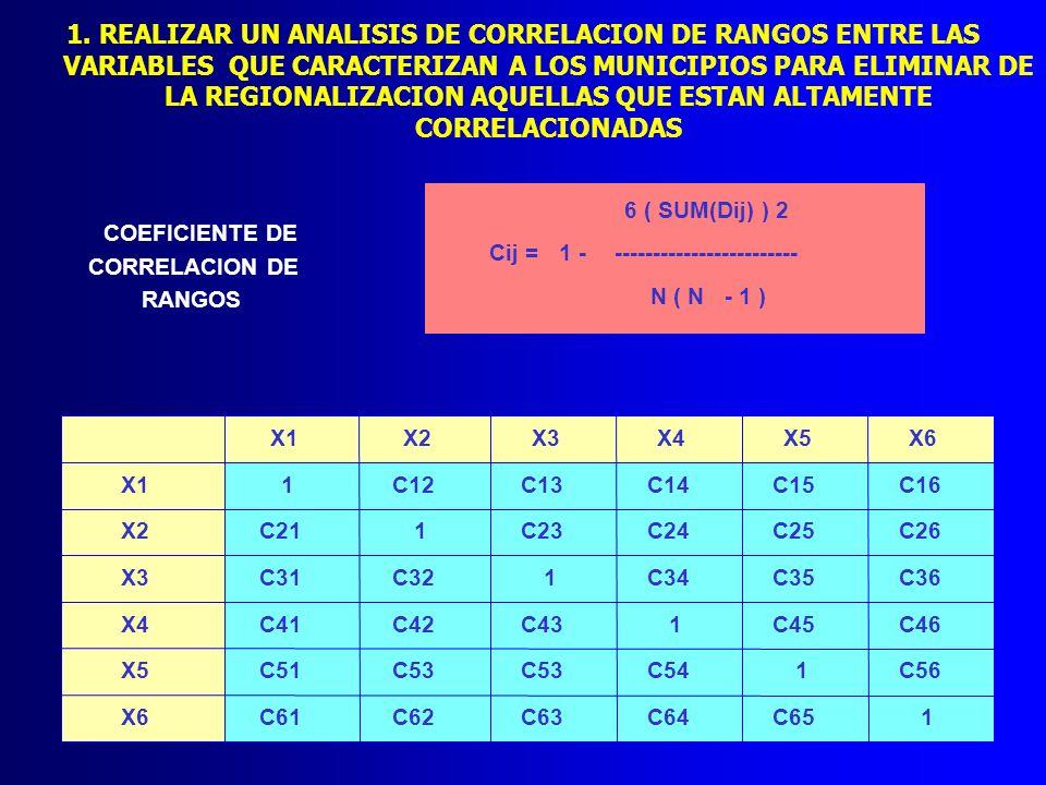 1. REALIZAR UN ANALISIS DE CORRELACION DE RANGOS ENTRE LAS VARIABLES QUE CARACTERIZAN A LOS MUNICIPIOS PARA ELIMINAR DE LA REGIONALIZACION AQUELLAS QU