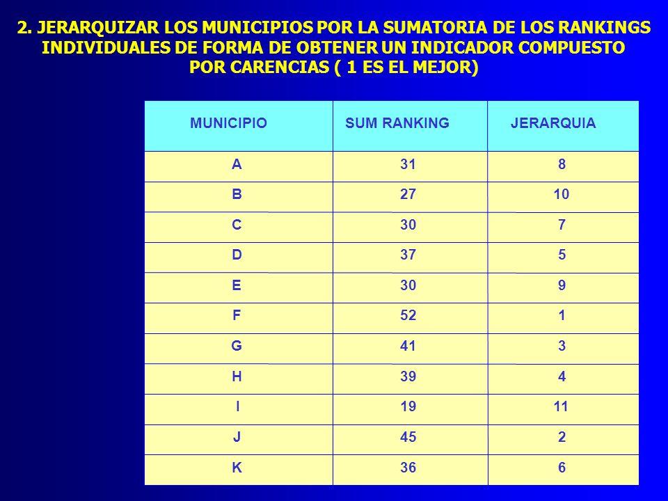 2. JERARQUIZAR LOS MUNICIPIOS POR LA SUMATORIA DE LOS RANKINGS INDIVIDUALES DE FORMA DE OBTENER UN INDICADOR COMPUESTO POR CARENCIAS ( 1 ES EL MEJOR)