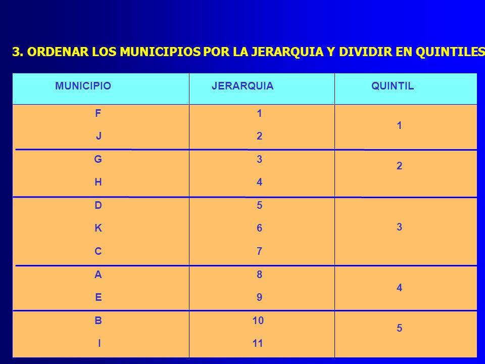 3. ORDENAR LOS MUNICIPIOS POR LA JERARQUIA Y DIVIDIR EN QUINTILES MUNICIPIOJERARQUIAQUINTIL F1 J2 G3 H4 D5 K6 C7 A8 E9 B10 I11 1 2 3 4 5