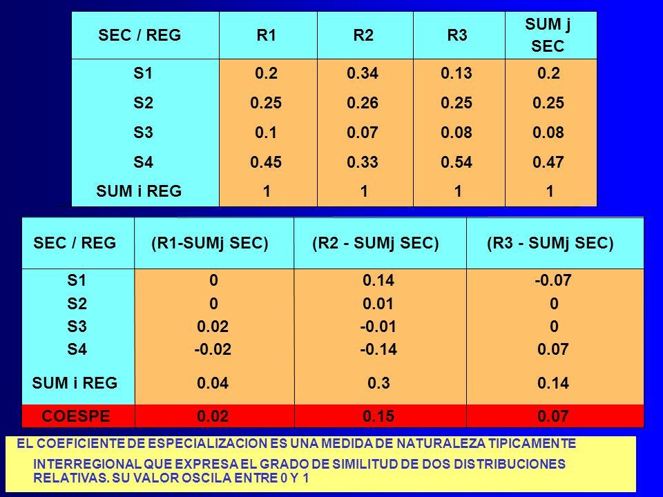 SEC / REGR1R2R3 SUM j SEC S10.20.340.130.2 S20.250.260.25 S30.10.070.08 S40.450.330.540.47 SUM i REG1111 SEC / REG(R1-SUMj SEC)(R2 - SUMj SEC)(R3 - SU