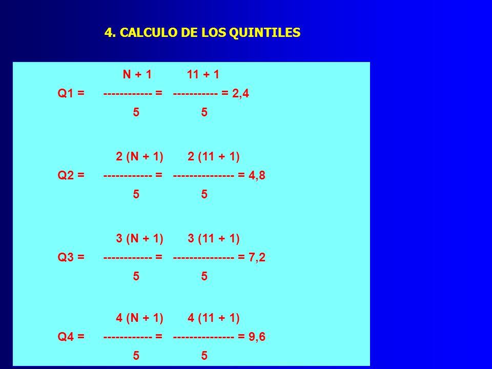 4. CALCULO DE LOS QUINTILES N + 1 11 + 1 Q1 = ------------ = ----------- = 2,4 5 5 2 (N + 1) 2 (11 + 1) Q2 = ------------ = --------------- = 4,8 5 5
