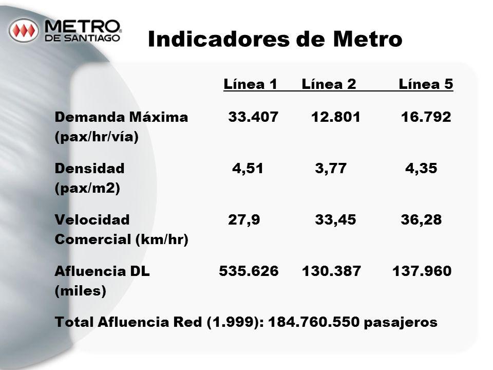 Indicadores de Metro Línea 1Línea 2Línea 5 Demanda Máxima 33.407 12.801 16.792 (pax/hr/vía) Densidad 4,51 3,77 4,35 (pax/m2) Velocidad 27,9 33,45 36,2