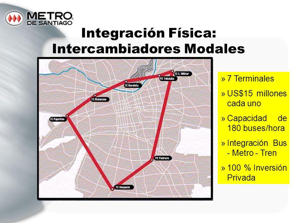Integración Física: Intercambiadores Modales »7 Terminales »US$15 millones cada uno »Capacidad de 180 buses/hora »Integración Bus - Metro - Tren »100