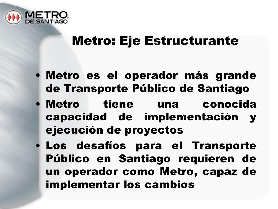 Metro es el operador más grande de Transporte Público de Santiago Metro tiene una conocida capacidad de implementación y ejecución de proyectos Los de