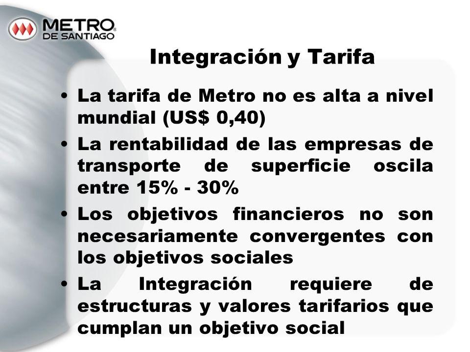 La tarifa de Metro no es alta a nivel mundial (US$ 0,40) La rentabilidad de las empresas de transporte de superficie oscila entre 15% - 30% Los objeti