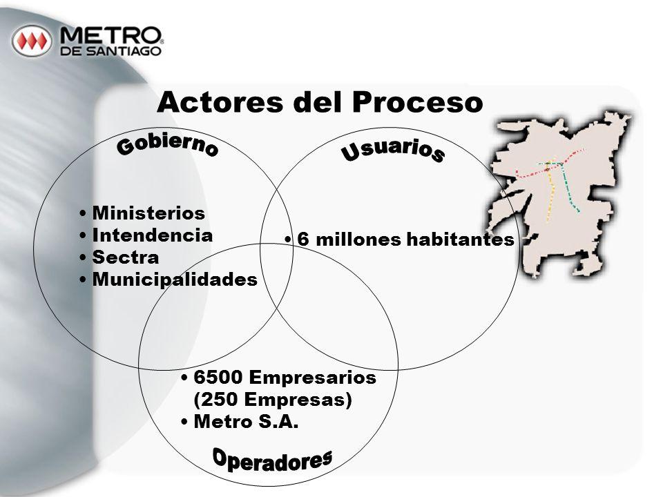 Actores del Proceso Ministerios Intendencia Sectra Municipalidades 6 millones habitantes 6500 Empresarios (250 Empresas) Metro S.A.