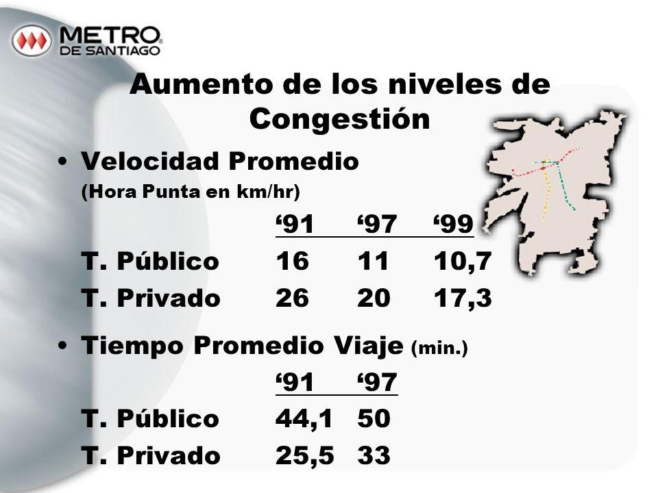 Aumento de los niveles de Congestión Velocidad Promedio (Hora Punta en km/hr) 919799 T. Público161110,7 T. Privado262017,3 Tiempo Promedio Viaje (min.