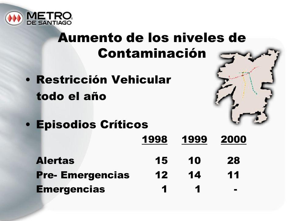 Restricción Vehicular todo el año Episodios Críticos 199819992000 Alertas 15 10 28 Pre- Emergencias 12 14 11 Emergencias 1 1 - Aumento de los niveles