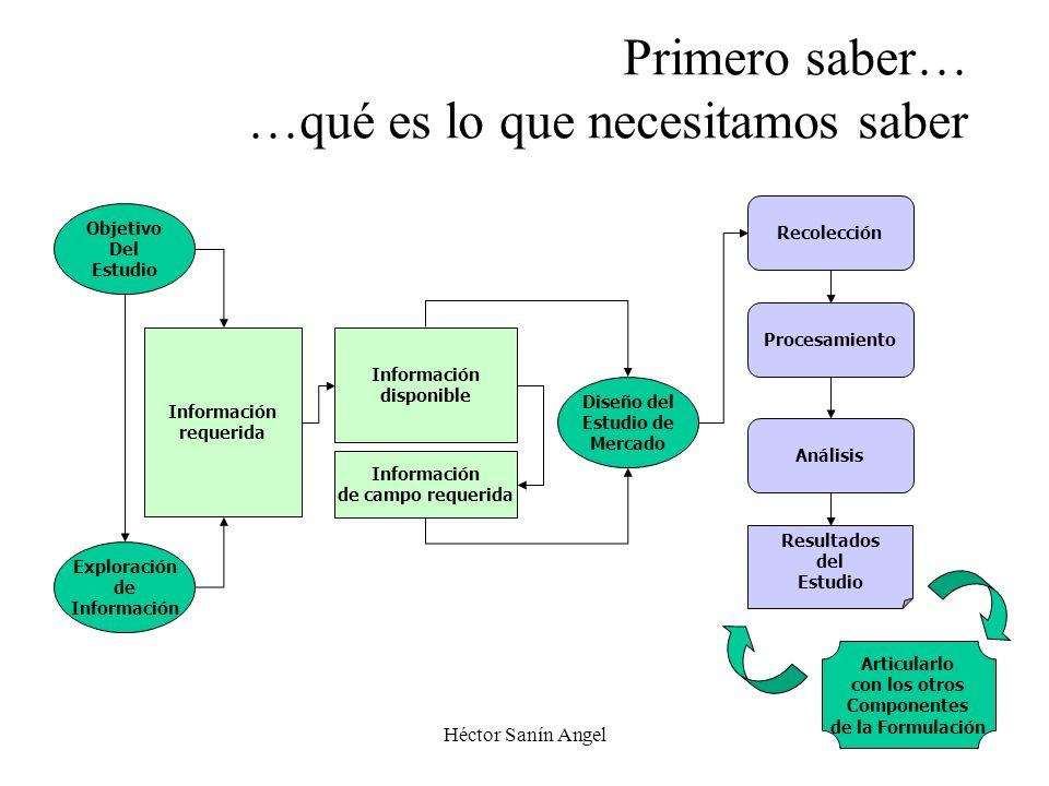 Héctor Sanín Angel Primero saber… …qué es lo que necesitamos saber Exploración de Información Objetivo Del Estudio Información requerida Información d