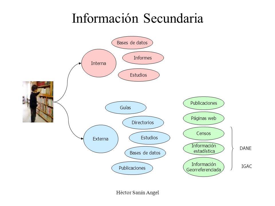 Héctor Sanín Angel Información Secundaria Interna Externa Bases de datos Informes Estudios Páginas web Publicaciones Directorios Guías Bases de datos
