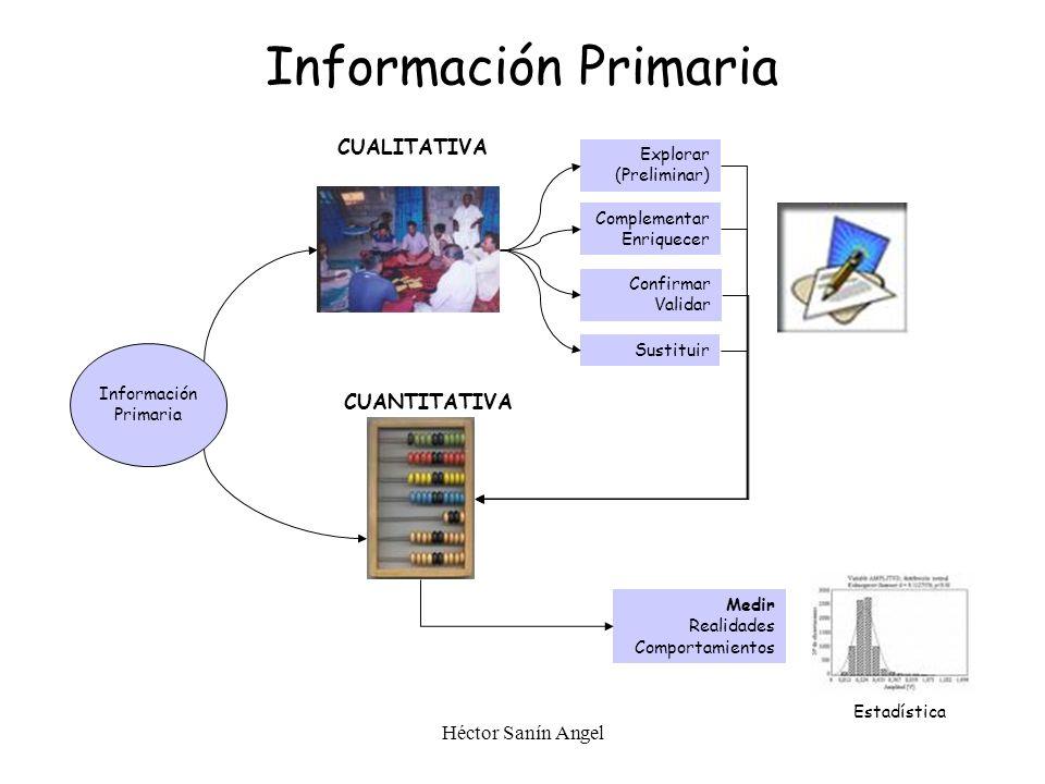 Héctor Sanín Angel Información Primaria Información Primaria CUALITATIVA CUANTITATIVA Explorar (Preliminar) Complementar Enriquecer Sustituir Confirma