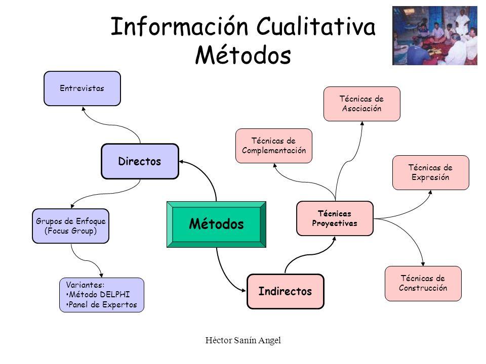 Héctor Sanín Angel Información Cualitativa Métodos Indirectos Directos Técnicas Proyectivas Grupos de Enfoque (Focus Group) Entrevistas Técnicas de As
