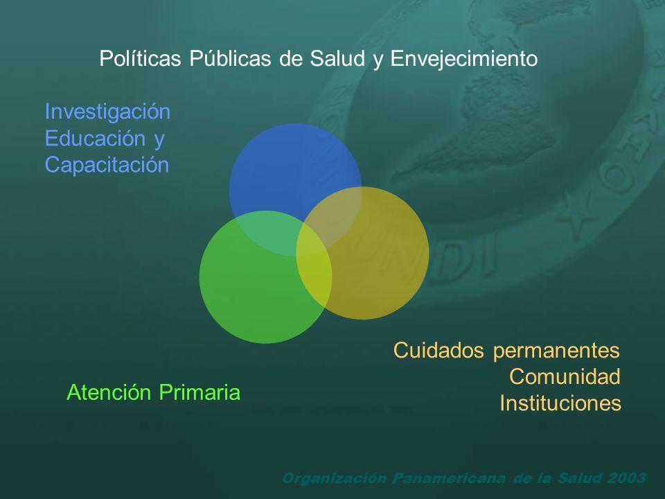 Organización Panamericana de la Salud 2003 Políticas Públicas de Salud y Envejecimiento Investigación Educación y Capacitación Cuidados permanentes Co