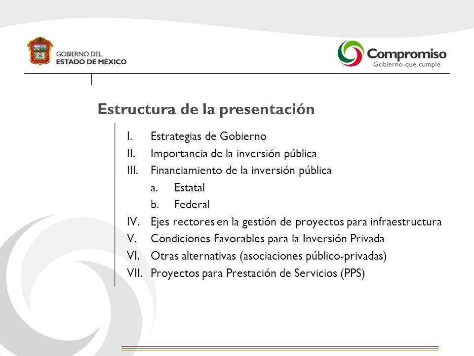 Estructura de la presentación I.Estrategias de Gobierno II.Importancia de la inversión pública III.Financiamiento de la inversión pública a.Estatal b.