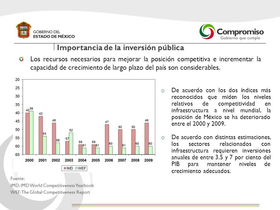 En ese mismo sentido, por su magnitud demográfica, económica, financiera, y posición geográfica, las demandas sociales de la población del Estado de México son significativas, lo que exige mayor inversión en infraestructura pública.