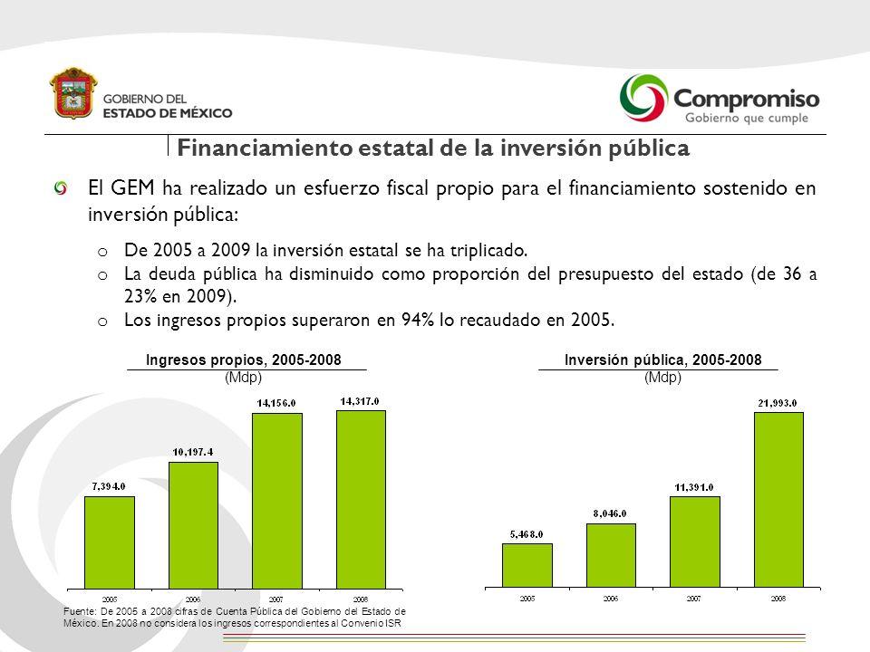 Financiamiento estatal de la inversión pública El GEM ha realizado un esfuerzo fiscal propio para el financiamiento sostenido en inversión pública: o