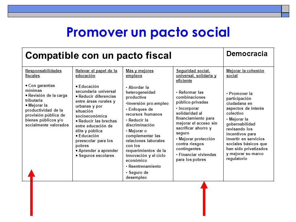 Promover un pacto social Compatible con un pacto fiscal Democracia Responsabilidades fiscales Con garantías mínimas Revisión de la carga tributaria Me