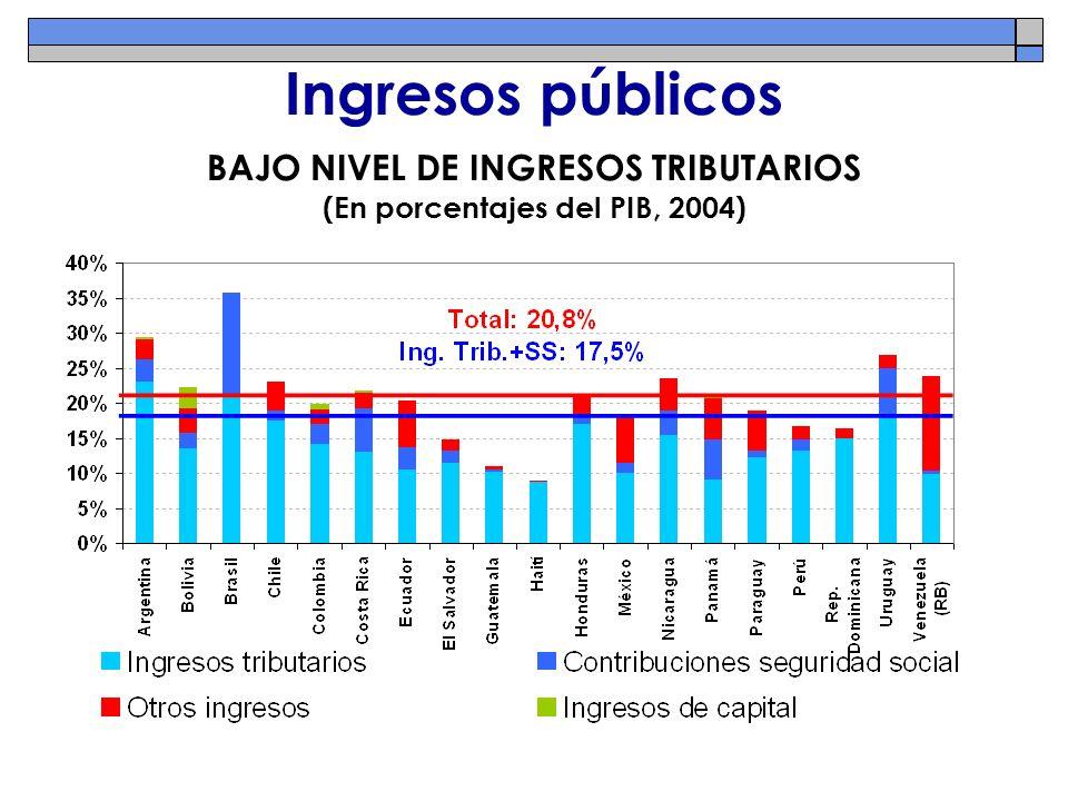 Ingresos públicos BAJO NIVEL DE INGRESOS TRIBUTARIOS (En porcentajes del PIB, 2004)