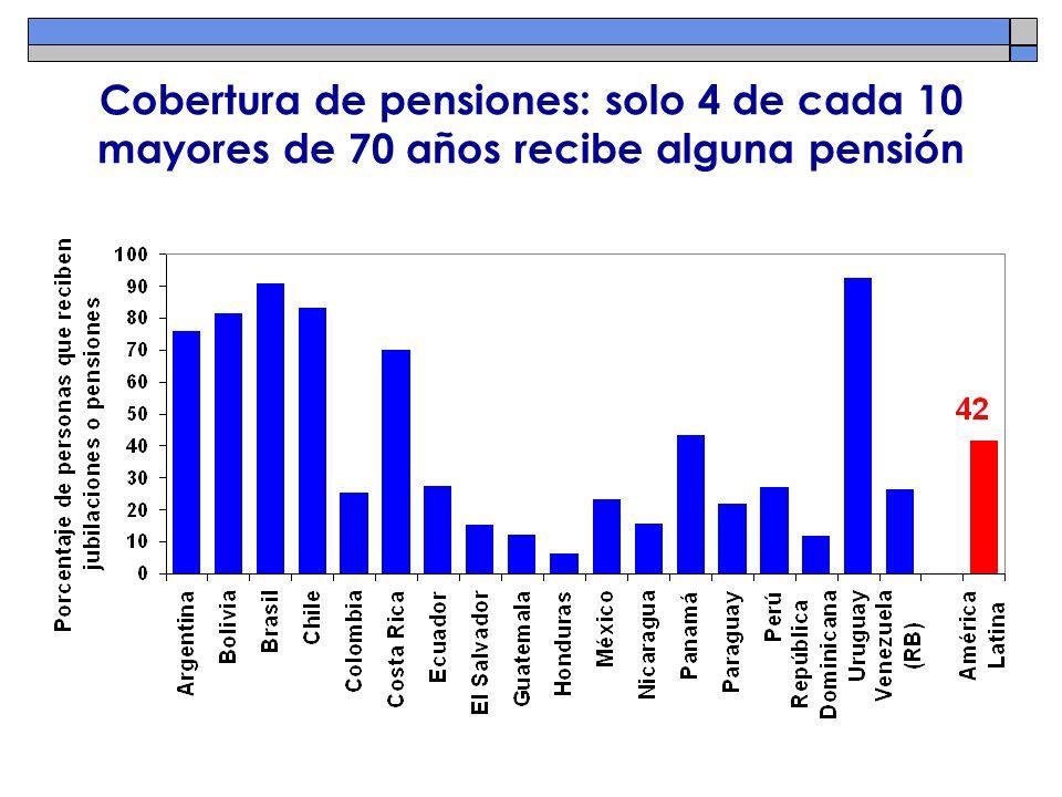 Cobertura de pensiones: solo 4 de cada 10 mayores de 70 años recibe alguna pensión