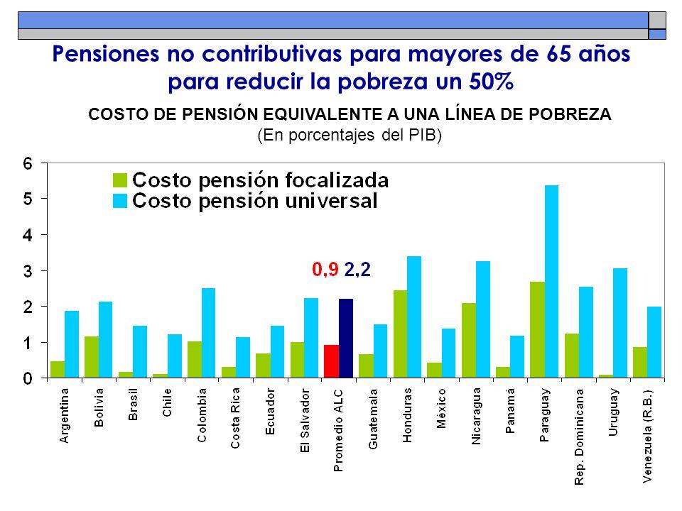 Pensiones no contributivas para mayores de 65 años para reducir la pobreza un 50% COSTO DE PENSIÓN EQUIVALENTE A UNA LÍNEA DE POBREZA (En porcentajes