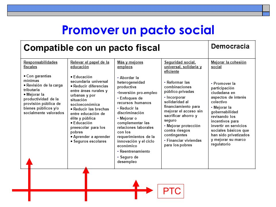 Promover un pacto social PTC Compatible con un pacto fiscal Democracia Responsabilidades fiscales Con garantías mínimas Revisión de la carga tributari