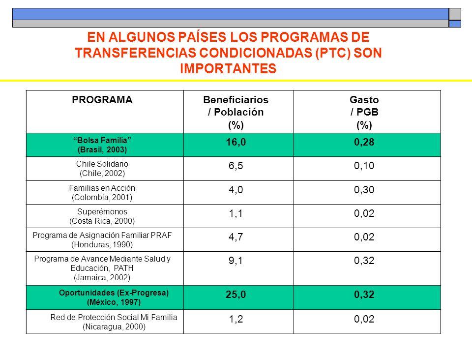 EN ALGUNOS PAÍSES LOS PROGRAMAS DE TRANSFERENCIAS CONDICIONADAS (PTC) SON IMPORTANTES PROGRAMABeneficiarios / Población (%) Gasto / PGB (%) Bolsa Fami