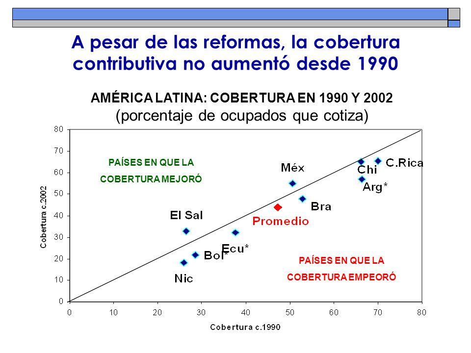 A pesar de las reformas, la cobertura contributiva no aumentó desde 1990 PAÍSES EN QUE LA COBERTURA MEJORÓ PAÍSES EN QUE LA COBERTURA EMPEORÓ AMÉRICA