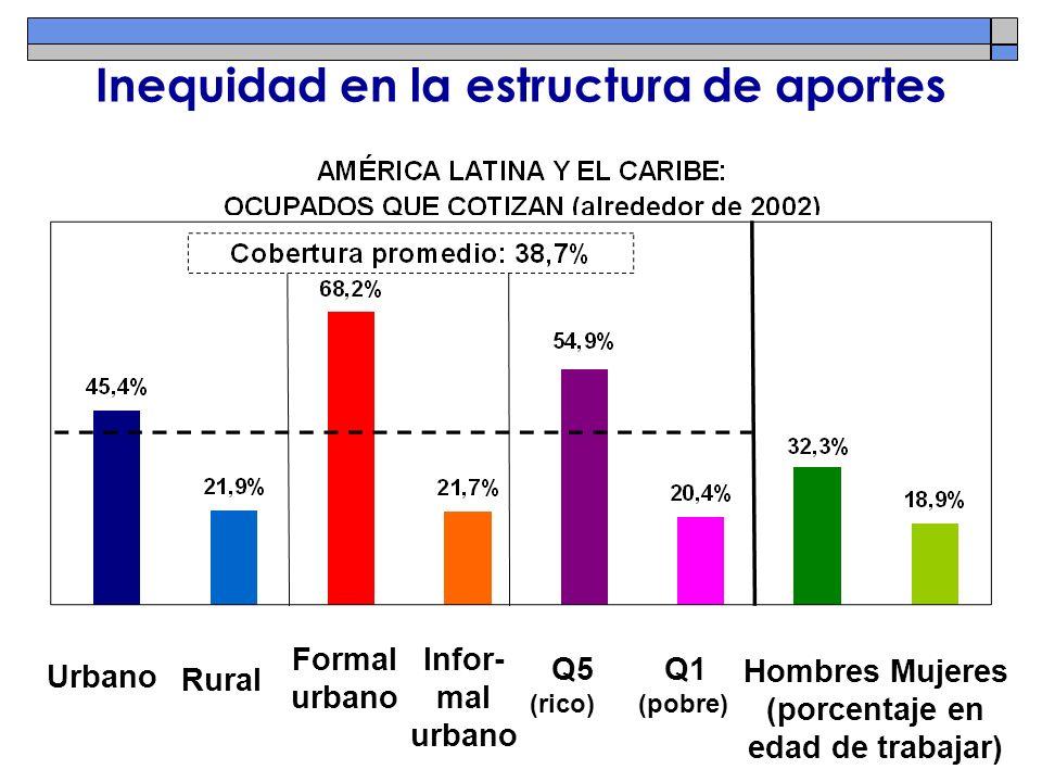 Urbano Rural Formal urbano Infor- mal urbano Hombres Mujeres (porcentaje en edad de trabajar) Q5 Q1 (rico) (pobre) Inequidad en la estructura de aport