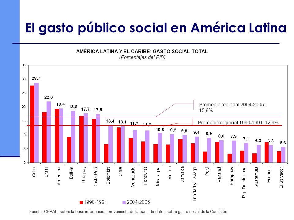 Fuente: CEPAL, sobre la base información proveniente de la base de datos sobre gasto social de la Comisión.