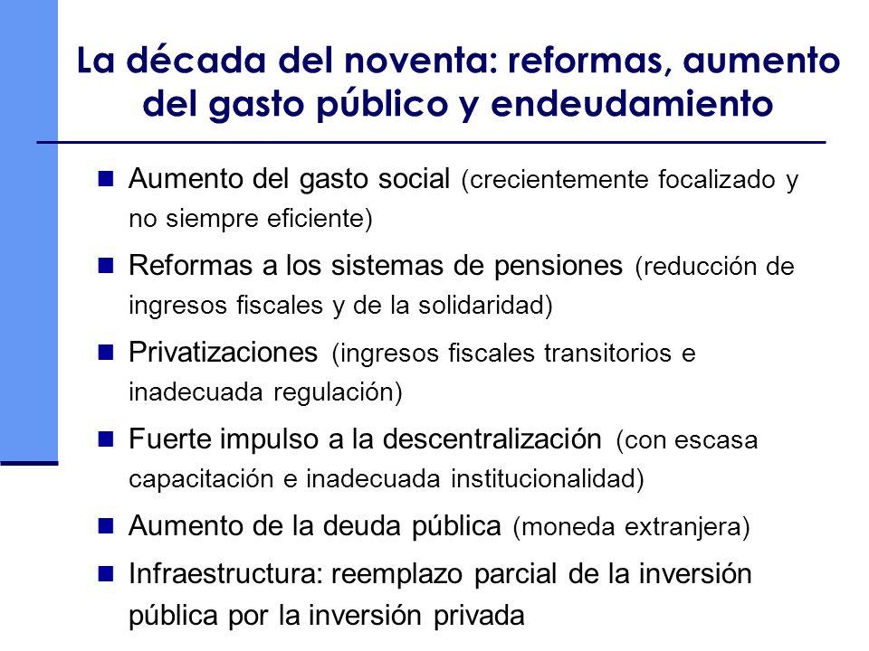 La década del noventa: reformas, aumento del gasto público y endeudamiento Aumento del gasto social (crecientemente focalizado y no siempre eficiente) Reformas a los sistemas de pensiones (reducción de ingresos fiscales y de la solidaridad) Privatizaciones (ingresos fiscales transitorios e inadecuada regulación) Fuerte impulso a la descentralización (con escasa capacitación e inadecuada institucionalidad) Aumento de la deuda pública (moneda extranjera) Infraestructura: reemplazo parcial de la inversión pública por la inversión privada