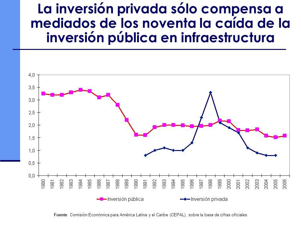 La inversión privada sólo compensa a mediados de los noventa la caída de la inversión pública en infraestructura Fuente: Comisión Económica para América Latina y el Caribe (CEPAL), sobre la base de cifras oficiales.