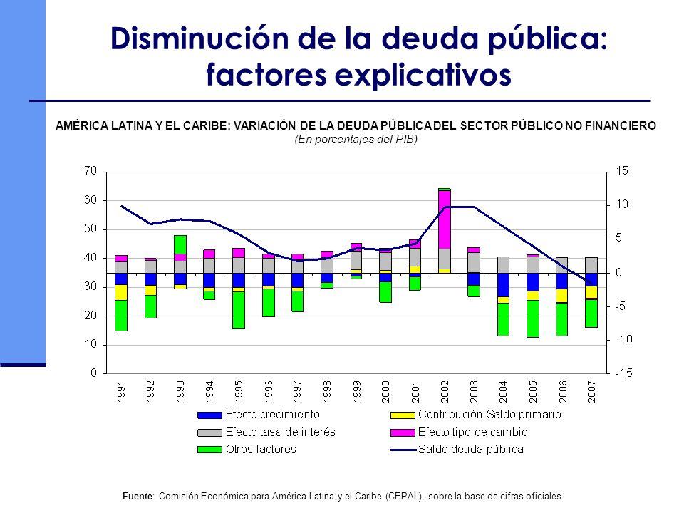 Disminución de la deuda pública: factores explicativos Fuente: Comisión Económica para América Latina y el Caribe (CEPAL), sobre la base de cifras ofi