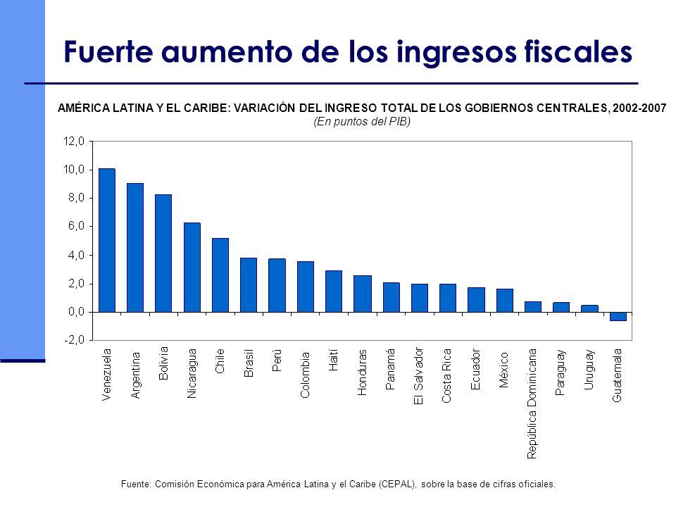 Fuerte aumento de los ingresos fiscales AMÉRICA LATINA Y EL CARIBE: VARIACIÓN DEL INGRESO TOTAL DE LOS GOBIERNOS CENTRALES, 2002-2007 (En puntos del P
