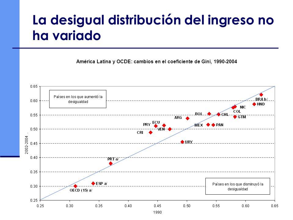 La desigual distribución del ingreso no ha variado América Latina y OCDE: cambios en el coeficiente de Gini, 1990-2004