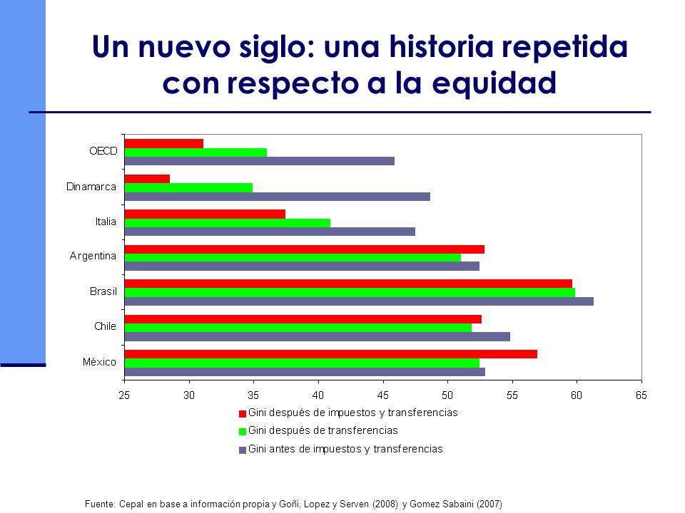 Un nuevo siglo: una historia repetida con respecto a la equidad Fuente: Cepal en base a información propia y Goñi, Lopez y Serven (2008) y Gomez Sabai